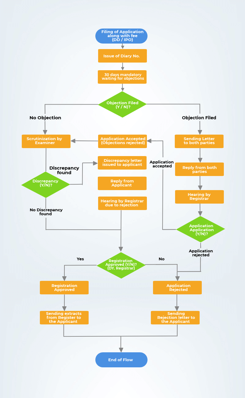 copyrights registration flowchart