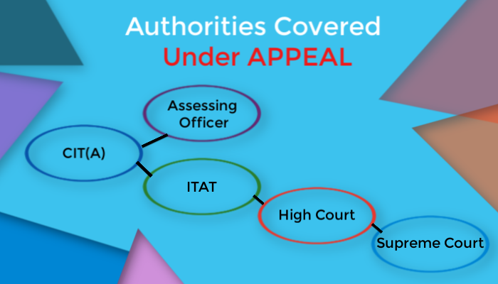 procedure for filing of appeals